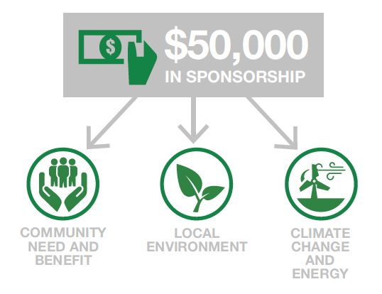 Sponsorship diagram